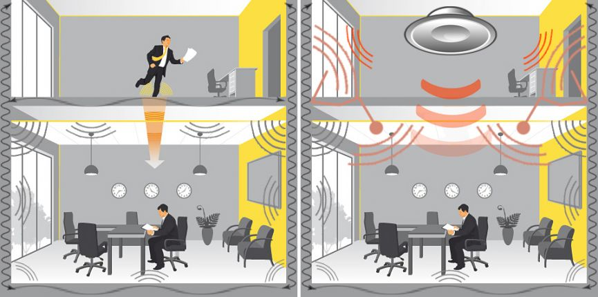 ofis ve ev ses yaltımı